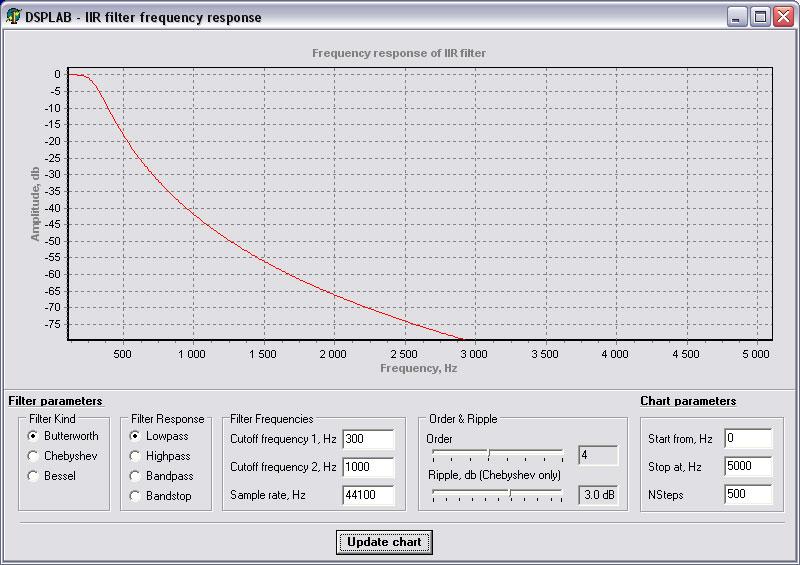 Online description of delphi components for digital signal processing